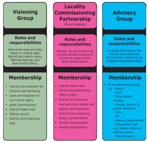 The structure of the South Staffordshire Partnership